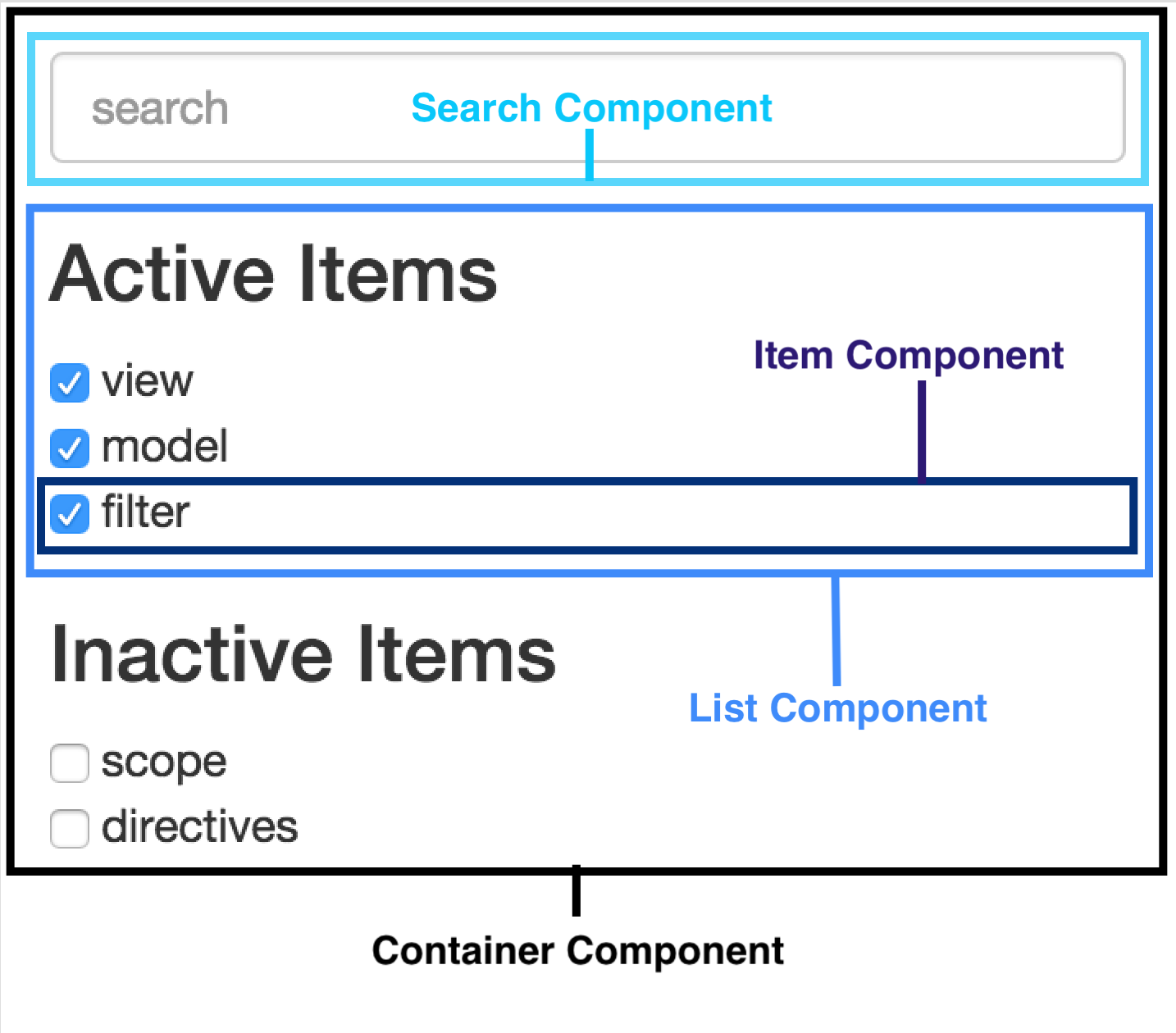 Component Based Thinking in AngularJS